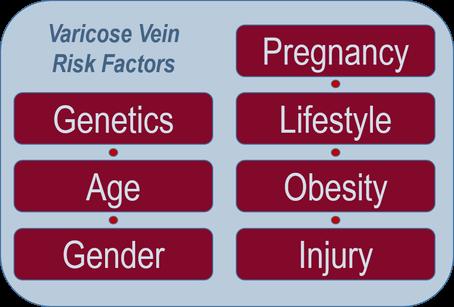 factores de riesgo de la vena varicosa