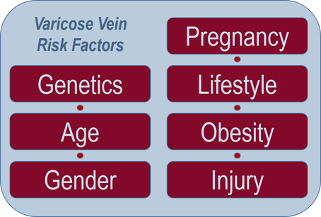 varicose vein risk factors
