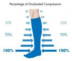 calcetines de venas varicosas o medias de compresión